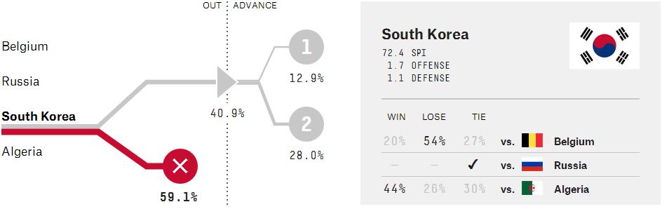 Korea del Sur