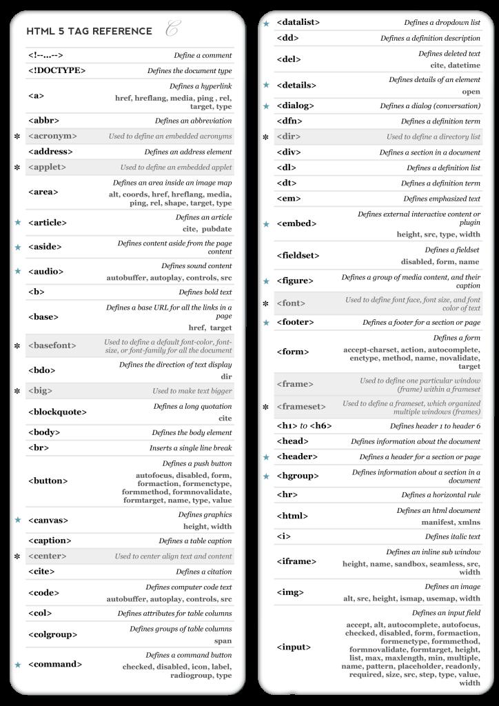 HTML5 Etiquetas