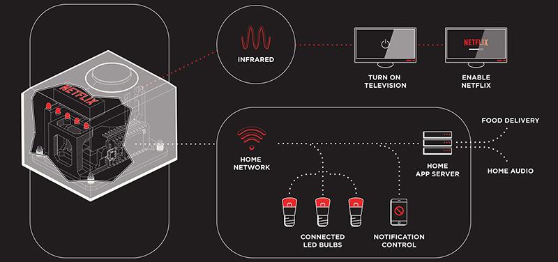 """El diagrama de interacción de """"The Switch"""""""