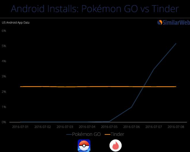 Pokémon Go vs Tinder