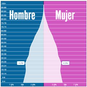 Porcentaje de población entre los 25 y 29 años, 4.2% H, y 4.0% M