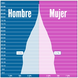 Porcentaje de población entre los 30 y 34 años, 3.8% H, y 3.7% M