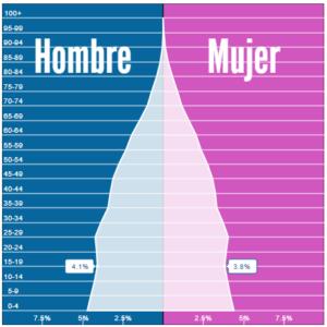 Porcentaje de población entre los 15 y 19 años, 4.1% H, y 3.8% M